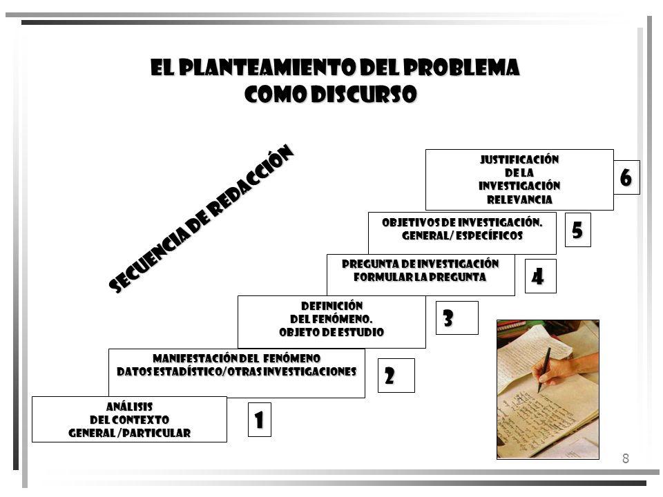 8 EL PLANTEAMIENTO DEL PROBLEMA COMO DISCURSO MANIFESTACIÓN DEL FENÓMENO DATOS ESTADÍSTICO/OTRAS INVESTIGACIONES PREGUNTA DE INVESTIGACIÓN FORMULAR LA