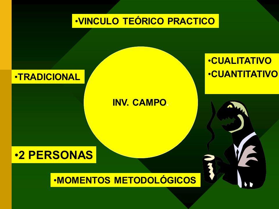 INV. CAMPO. VINCULO TEÓRICO PRACTICO MOMENTOS METODOLÓGICOS TRADICIONAL CUALITATIVO CUANTITATIVO 2 PERSONAS