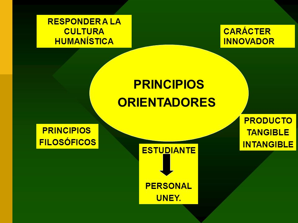RESPONDER A LA CULTURA HUMANÍSTICA CARÁCTER INNOVADOR PRINCIPIOS FILOSÓFICOS PRODUCTO TANGIBLE INTANGIBLE ESTUDIANTE PERSONAL UNEY. PRINCIPIOS ORIENTA