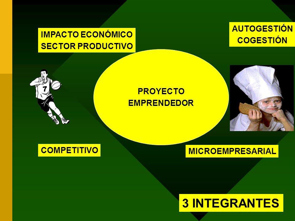 PROYECTO EMPRENDEDOR 3 INTEGRANTES IMPACTO ECONÓMICO SECTOR PRODUCTIVO COMPETITIVO AUTOGESTIÓN COGESTIÓN MICROEMPRESARIAL
