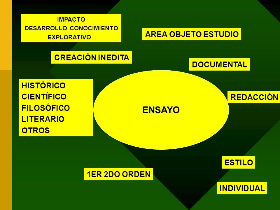 ENSAYO INDIVIDUAL CREACIÓN INEDITA HISTÓRICO CIENTÍFICO FILOSÓFICO LITERARIO OTROS DOCUMENTAL 1ER 2DO ORDEN AREA OBJETO ESTUDIO ESTILO REDACCIÓN IMPAC