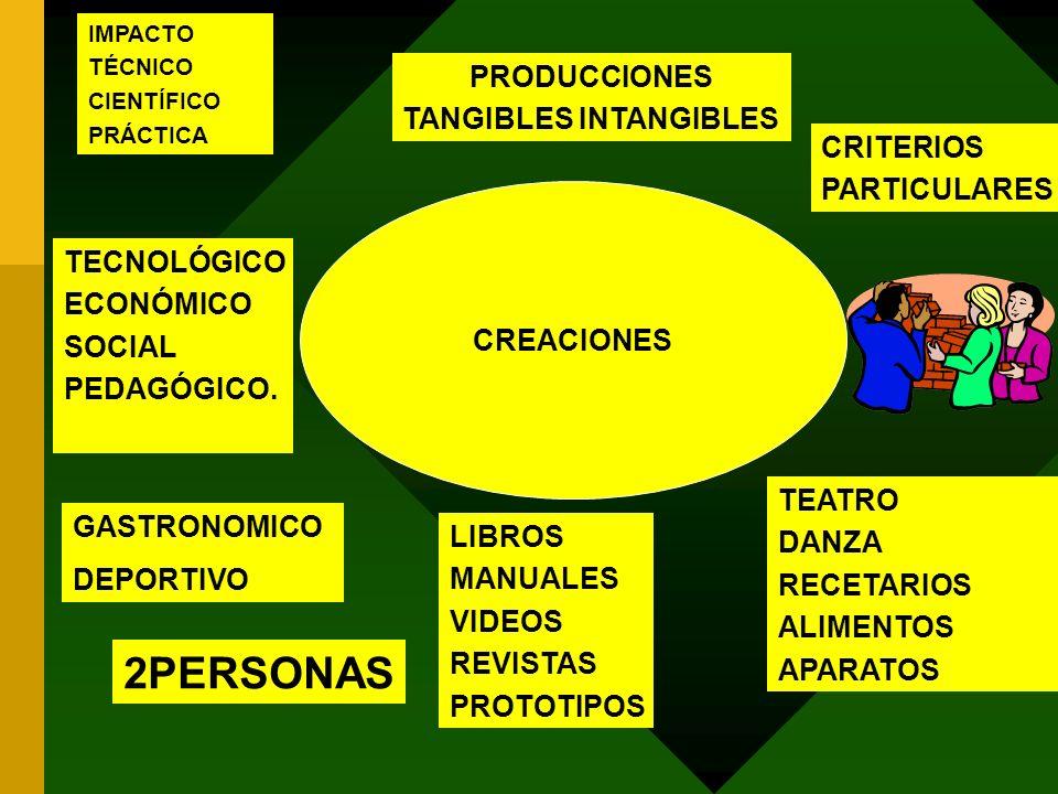 CREACIONES PRODUCCIONES TANGIBLES INTANGIBLES TECNOLÓGICO ECONÓMICO SOCIAL PEDAGÓGICO. GASTRONOMICO DEPORTIVO LIBROS MANUALES VIDEOS REVISTAS PROTOTIP
