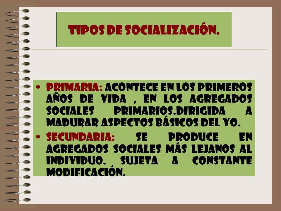 TIPOS DE SOCIALIZACIÓN. PRIMARIA: ACONTECE EN LOS PRIMEROS AÑOS DE VIDA, EN LOS AGREGADOS SOCIALES PRIMARIOS.DIRIGIDA A MADURAR ASPECTOS BÁSICOS DEL Y