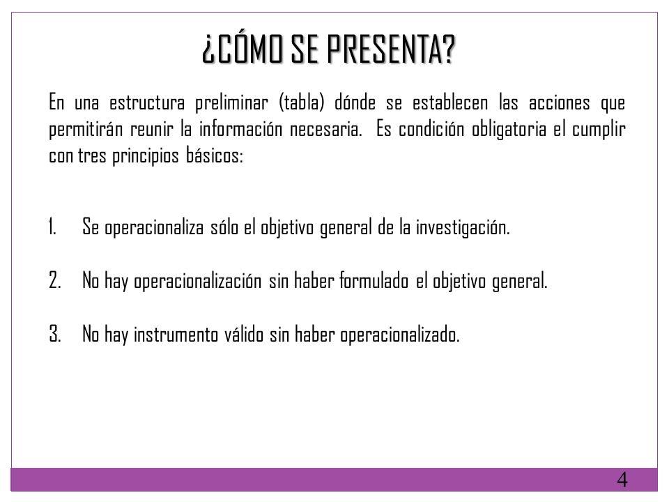 ELEMENTOS DE LA OPERACIONALIZACIÓN 2.EVENTO 2. EVENTO 5.