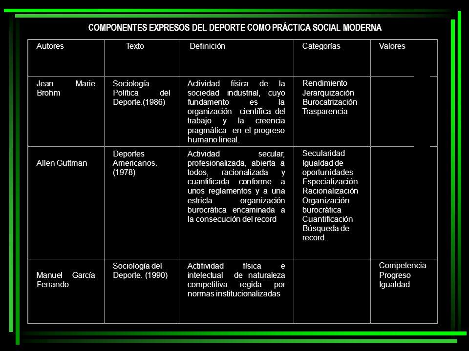 Autores Texto DefiniciónCategoríasValores Jean Marie Brohm Sociología Política del Deporte.(1986) Actividad física de la sociedad industrial, cuyo fun