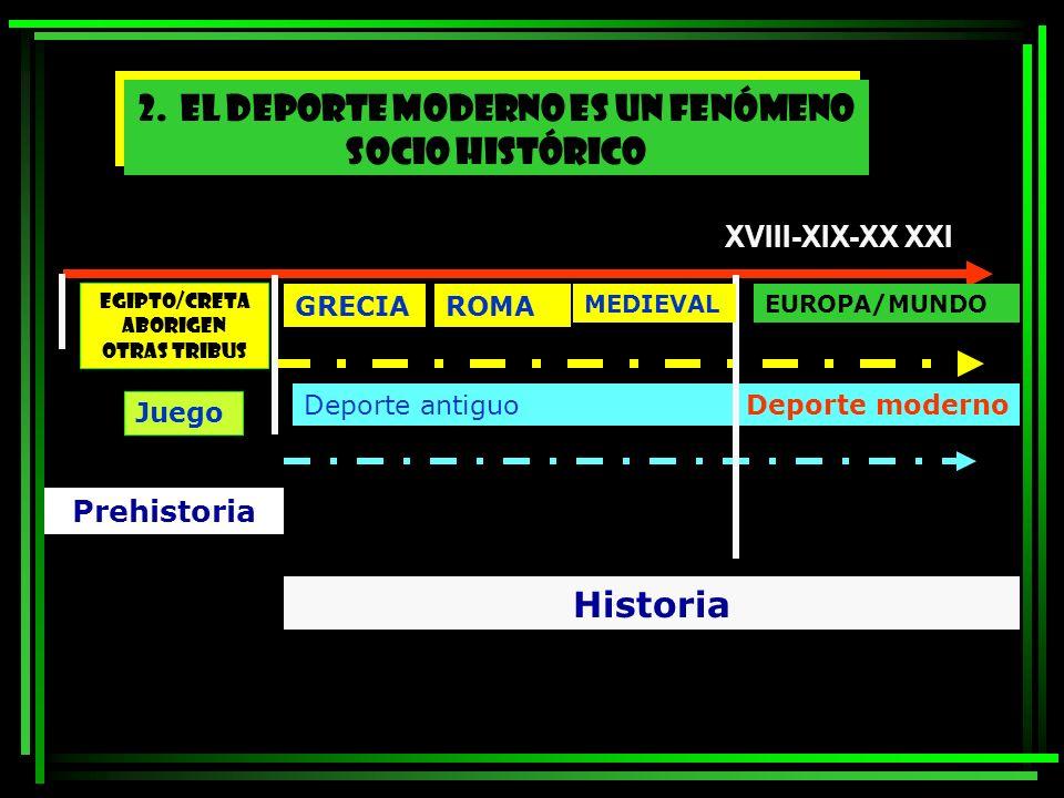 Juego Deporte antiguo Deporte moderno Prehistoria Historia 2. EL DEPORTE MODERNO ES UN FENÓMENO SOCIO HISTÓRICO GRECIAROMA EUROPA/MUNDOMEDIEVAL EGIPTO