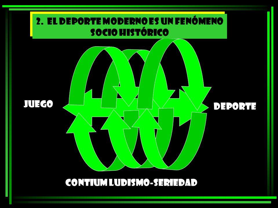 POLITICOECONOMICO RELIGIOSO EDUCATIVO 3 EL DEPORTE MODERNO ES UNA PRACTICA SOCIAL Y UNA INSTITUCIÓN 3.1 Institución