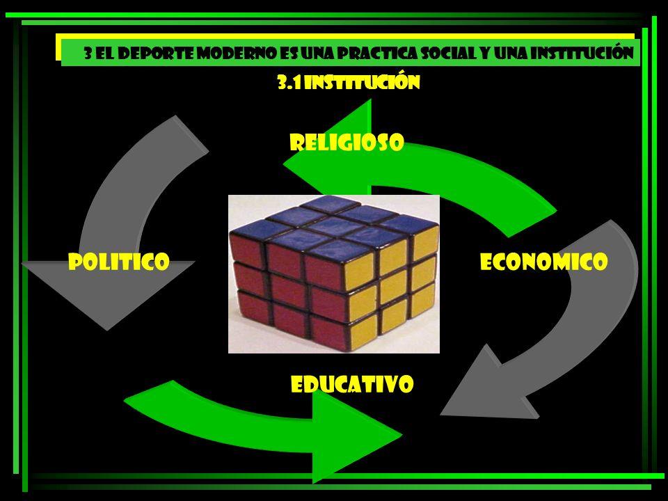 Institución 1.Objetivos /fines 2.Normas (reglamentación) 3.Estatus 4.Valores 5.Estructura física
