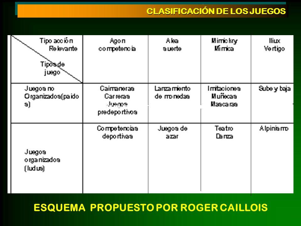 CLASIFICACIÓN DE LOS JUEGOS ESQUEMA PROPUESTO POR ROGER CAILLOIS ESQUEMA PROPUESTO POR ROGER CAILLOIS