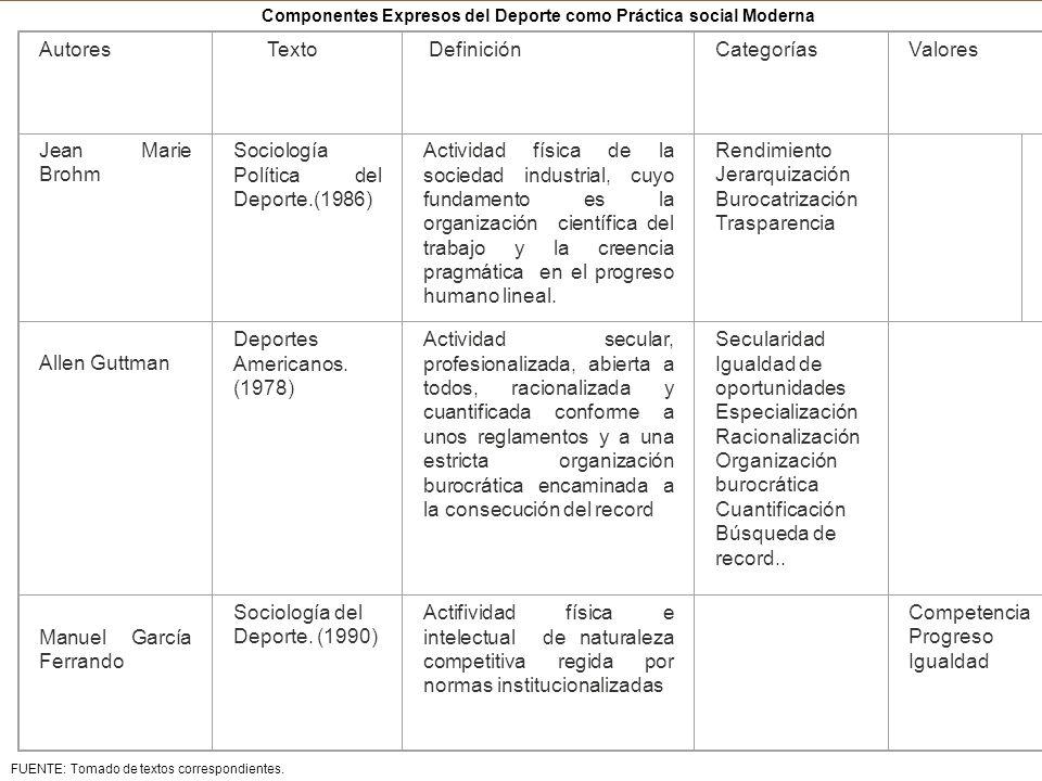 Componentes Expresos del Deporte como Práctica social Moderna FUENTE: Tomado de textos correspondientes. Autores Texto DefiniciónCategoríasValores Jea