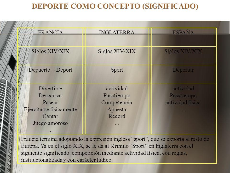 DEPORTE COMO CONCEPTO (SIGNIFICADO) FRANCIAINGLATERRAESPAÑA Siglos XIV/XIX Depuerto = DeportSportDeportar Divertirse Descansar Pasear Ejercitarse físi