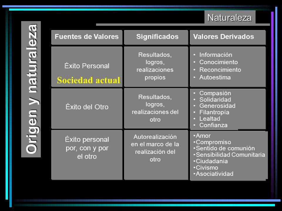 Naturaleza Fuentes de ValoresSignificadosValores Derivados Éxito Personal Resultados, logros, realizaciones propios Información Conocimiento Reconcimi