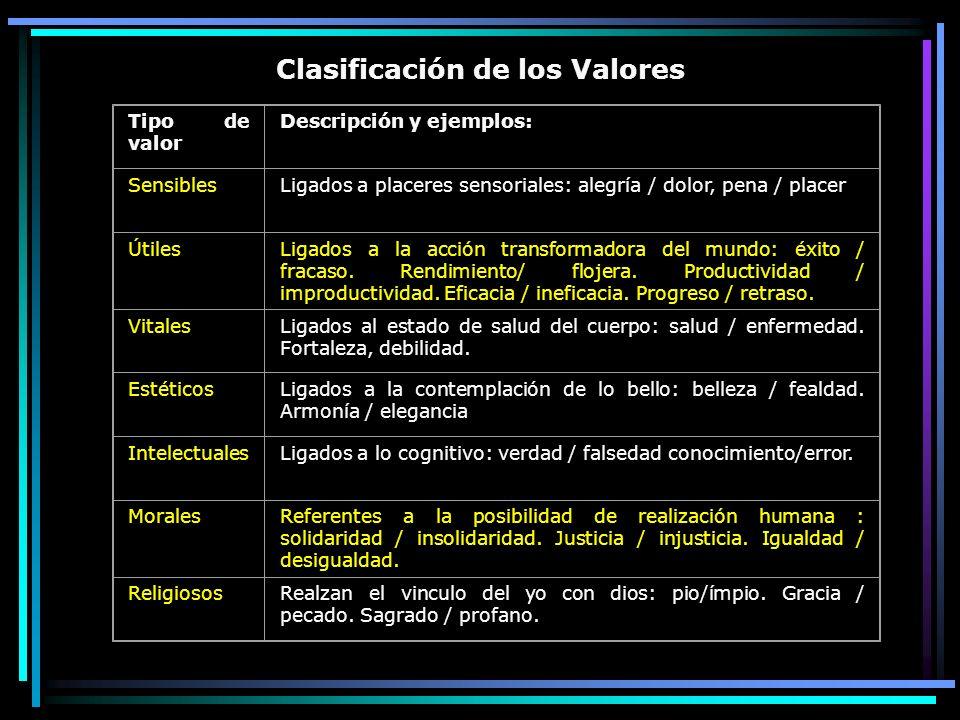 Clasificación de los Valores Tipo de valor Descripción y ejemplos: SensiblesLigados a placeres sensoriales: alegría / dolor, pena / placer ÚtilesLigad