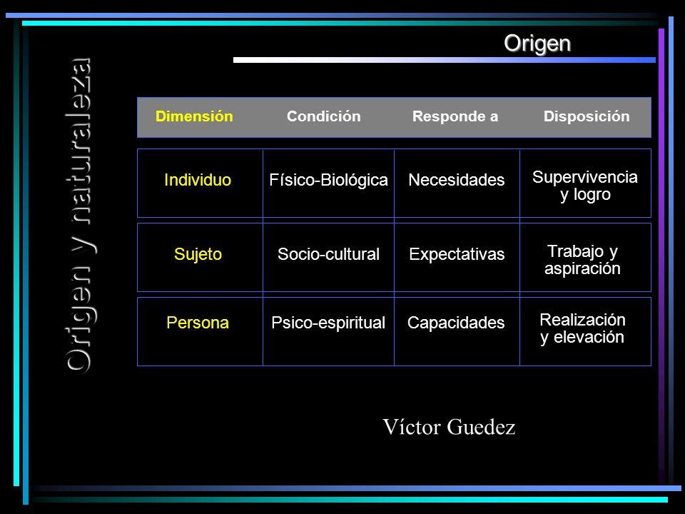 Origen y naturaleza Origen CondiciónResponde aDisposiciónDimensión Individuo Sujeto Persona Físico-BiológicaNecesidades Supervivencia y logro Socio-cu