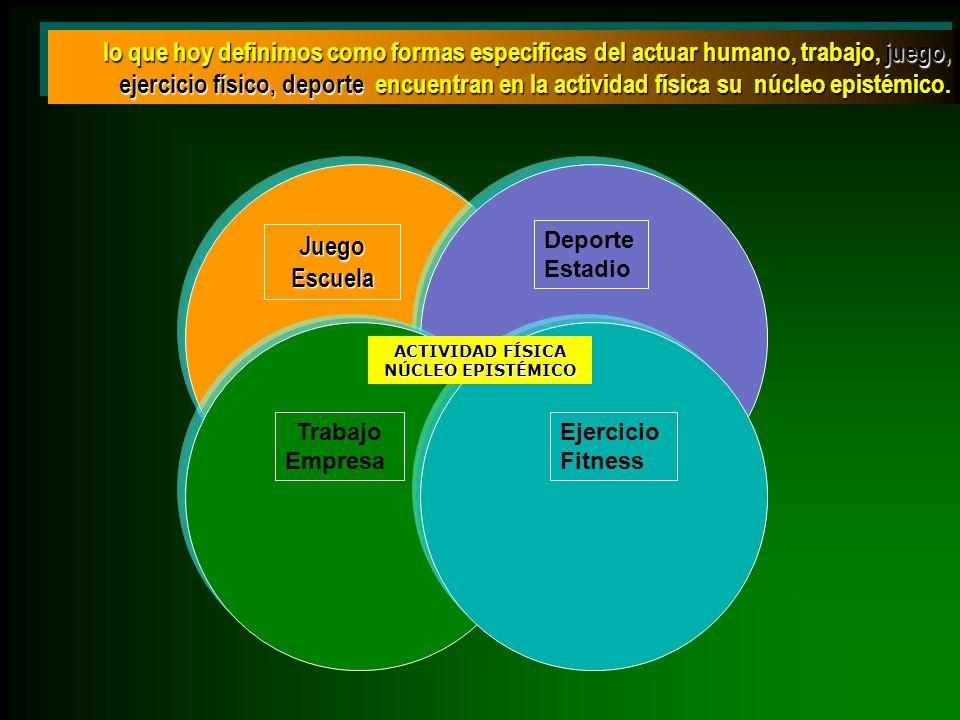 lo que hoy definimos como formas especificas del actuar humano, trabajo, juego, ejercicio físico, deporte encuentran en la actividad física su núcleo