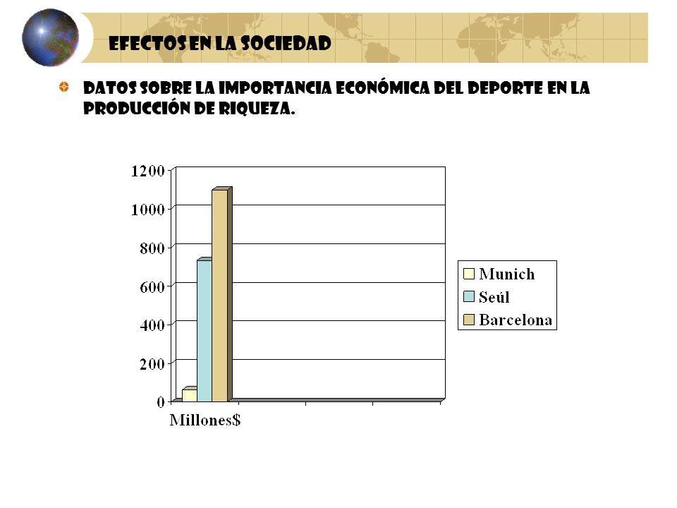 Efectos en la sociedad Datos sobre la importancia económica del deporte en la producción de riqueza.
