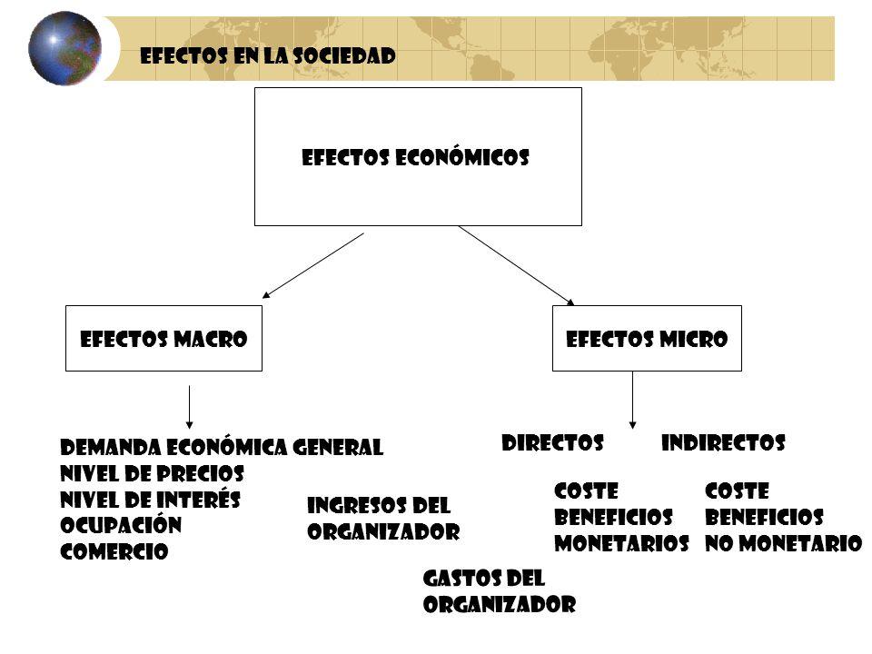 Efectos Económicos Efectos MacroEfectos Micro Demanda Económica General Nivel de precios Nivel de interés Ocupación comercio DirectosIndirectos Ingres