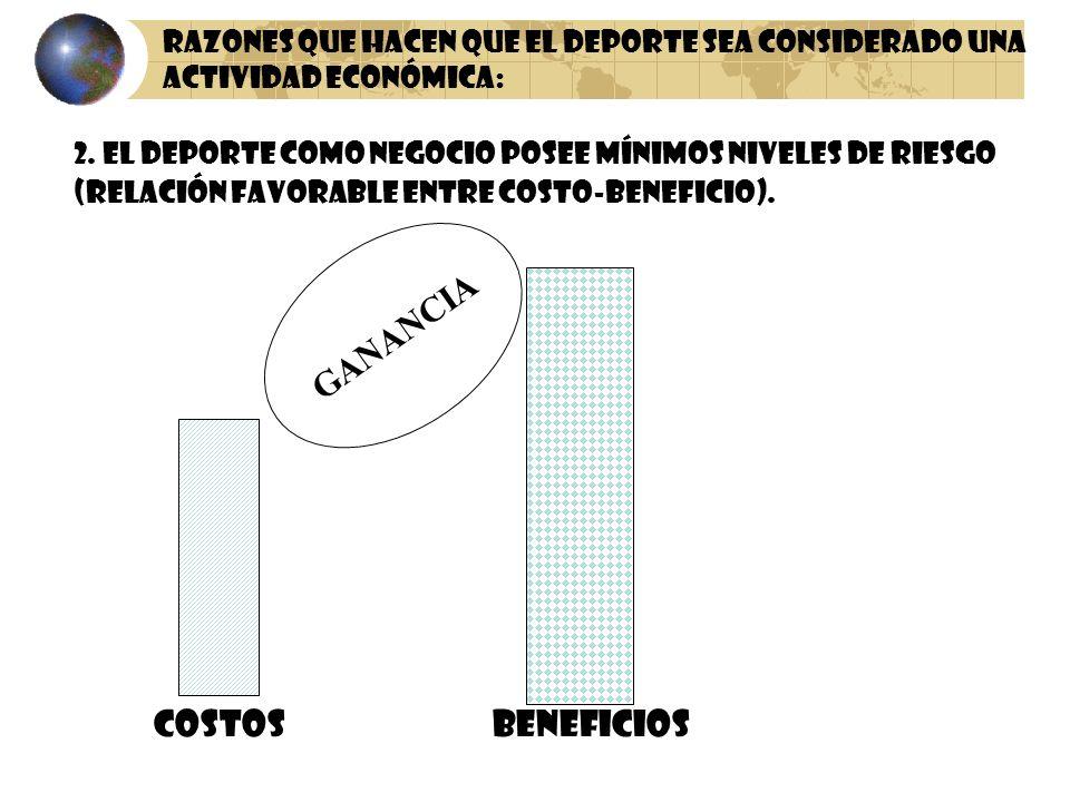 2. El deporte como negocio posee mínimos niveles de riesgo (relación favorable entre costo-beneficio). COSTOSBENEFICIOS GANANCIA RAZONES QUE HACEN QUE