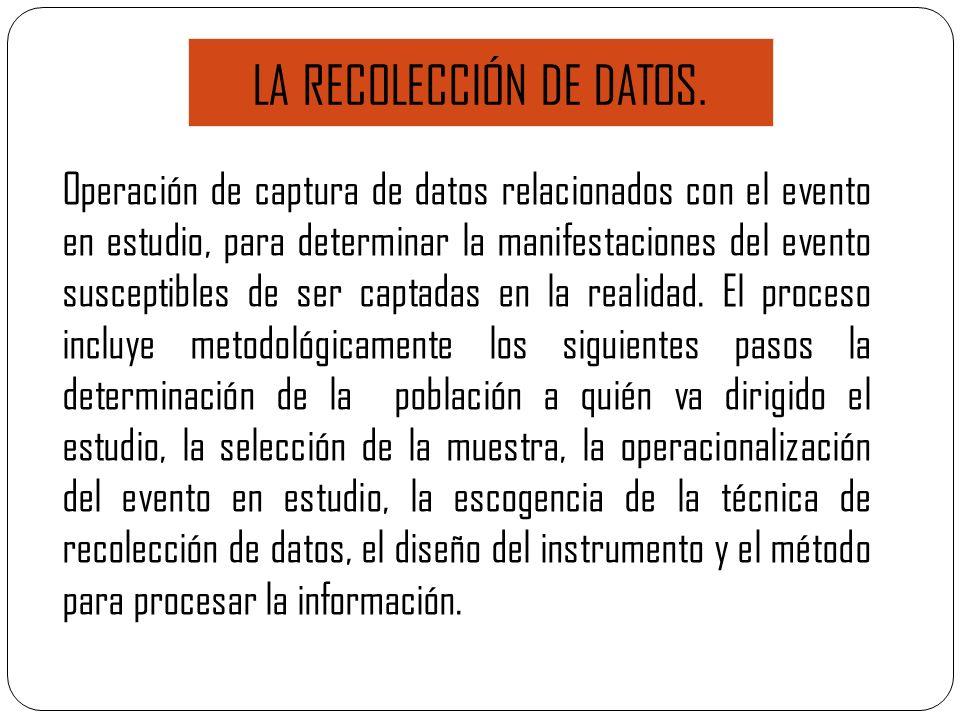 Operación de captura de datos relacionados con el evento en estudio, para determinar la manifestaciones del evento susceptibles de ser captadas en la