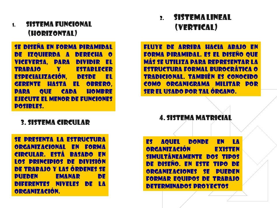 1. SISTEMA FUNCIONAL (HORIZONTAL) Se diseña en forma piramidal de izquierda a derecha o viceversa, para dividir el trabajo y establecer especializació