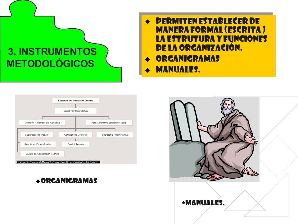 3. INSTRUMENTOS METODOLÓGICOS PERMITEN ESTABLECER DE MANERA FORMAL (ESCRITA ) LA ESTRUTURA Y FUNCIONES DE LA ORGANIZACIÓN. ORGANIGRAMAS MANUALES. PERM