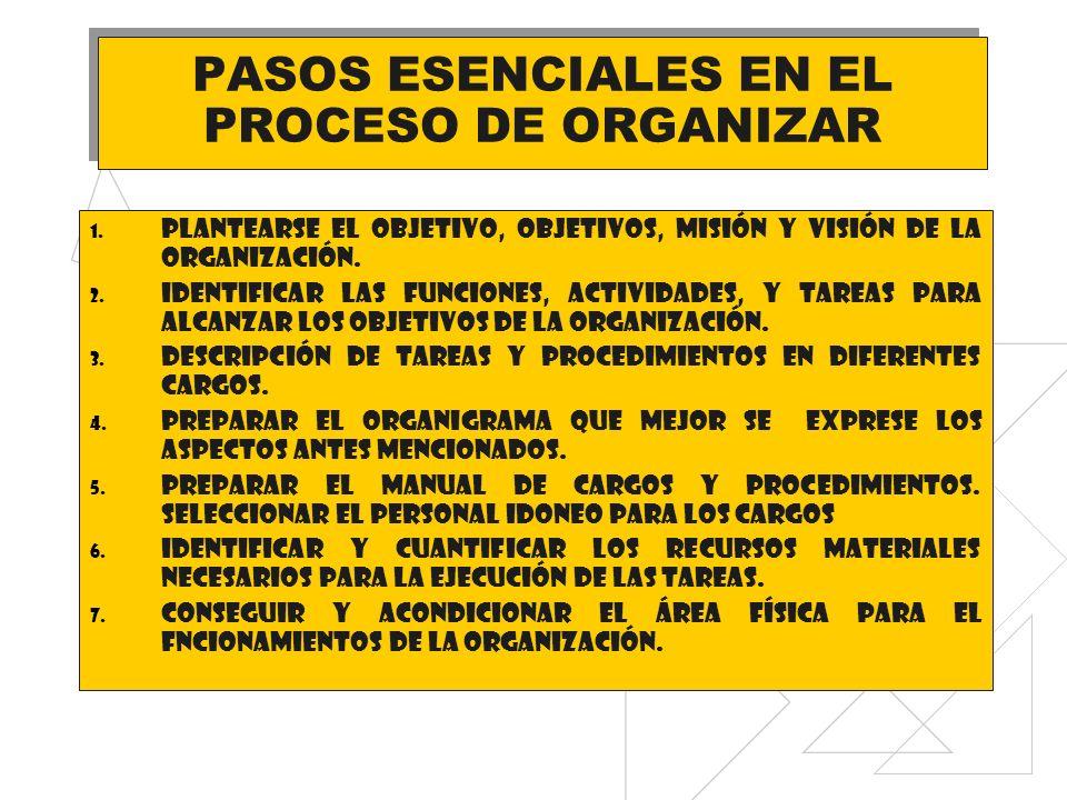 PASOS ESENCIALES EN EL PROCESO DE ORGANIZAR 1. PLANTEARSE EL OBJETIVO, OBJETIVOS, MISIÓN Y VISIÓN DE LA ORGANIZACIÓN. 2. IDENTIFICAR LAS FUNCIONES, AC