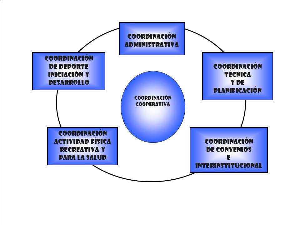COORDINACIÓN COOPERATIVA Coordinación Técnica y de Planificación COORDINACIÓN DE DEPORTE INICIACIÓN Y DESARROLLO Coordinación Administrativa COORDINAC