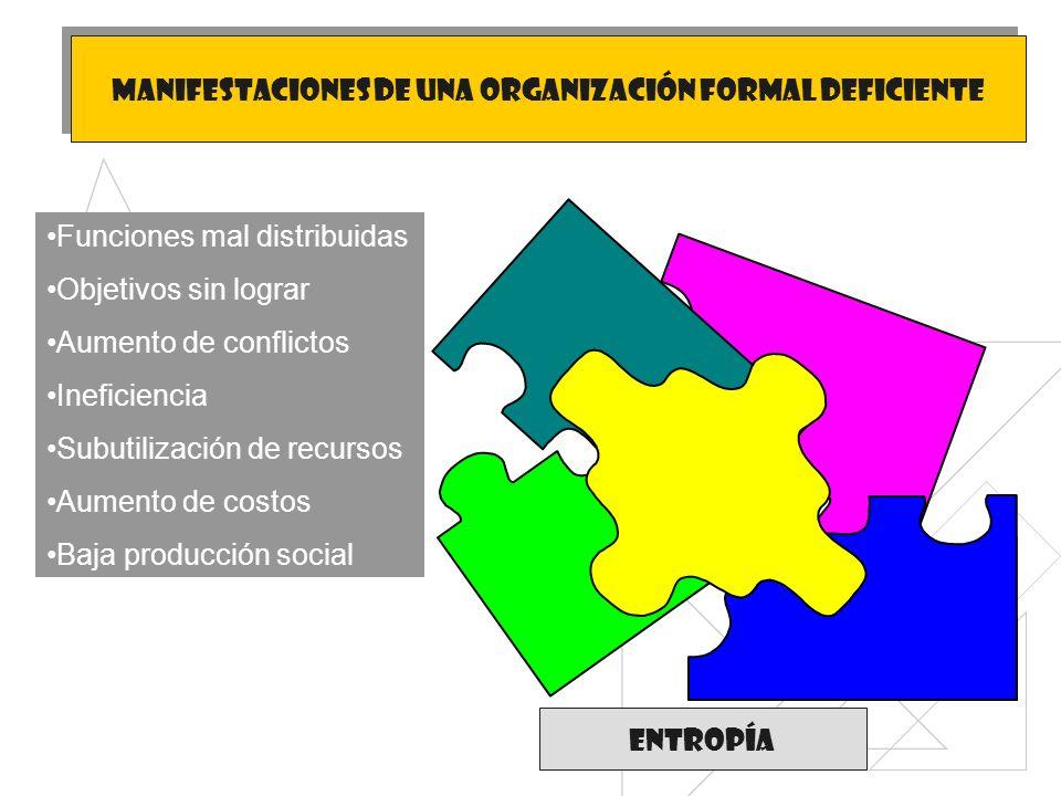 Manifestaciones de una organización formal deficiente Funciones mal distribuidas Objetivos sin lograr Aumento de conflictos Ineficiencia Subutilizació