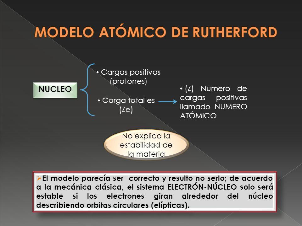 NUCLEO Cargas positivas (protones) Carga total es (Ze) (Z) Numero de cargas positivas llamado NUMERO ATÓMICO El modelo parecía ser correcto y resulto