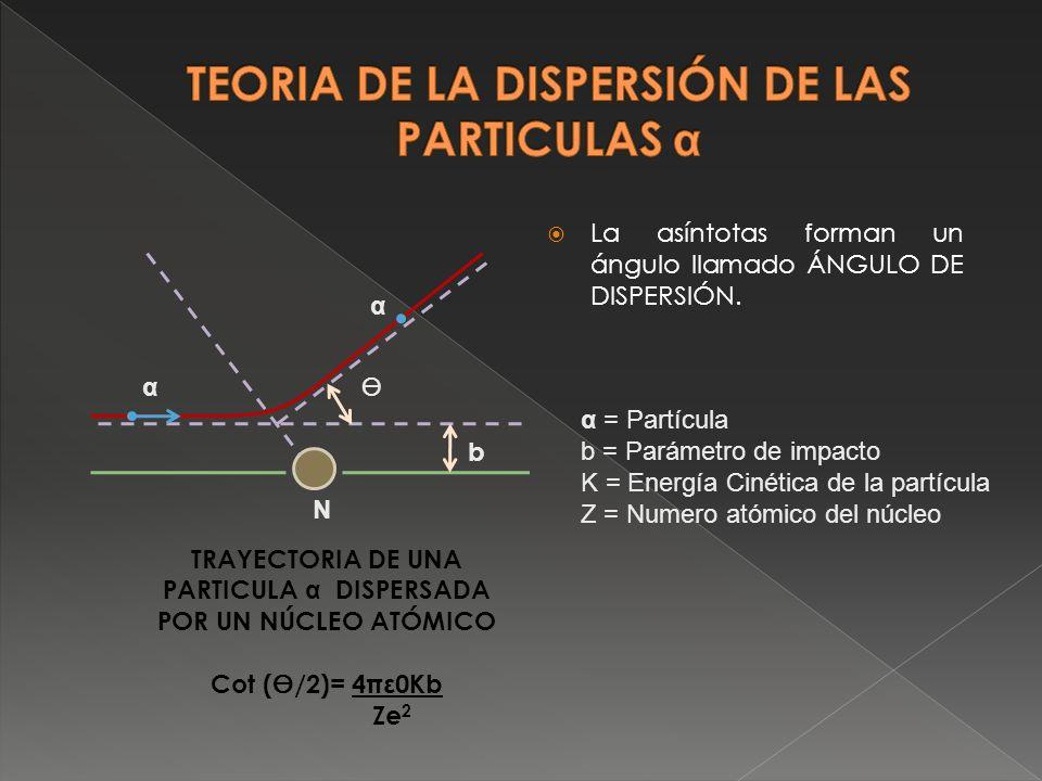 La asíntotas forman un ángulo llamado ÁNGULO DE DISPERSIÓN. b α α N TRAYECTORIA DE UNA PARTICULA α DISPERSADA POR UN NÚCLEO ATÓMICO Cot (/2)= 4πε0Kb Z