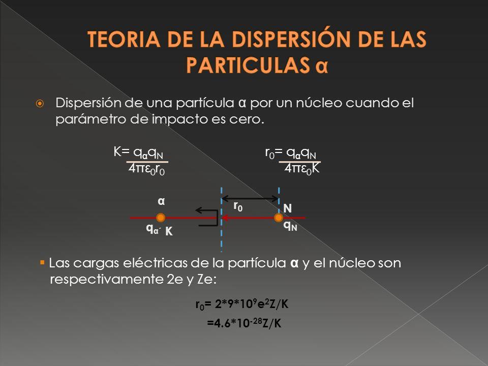 Dispersión de una partícula α por un núcleo cuando el parámetro de impacto es cero. K= q α q N r 0 = q α q N 4πε 0 r 0 4πε 0 K r0r0 N qNqN K α qα´qα´