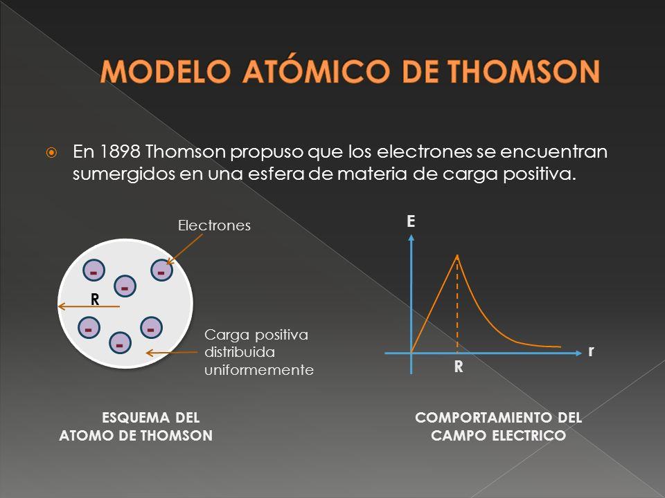 En 1898 Thomson propuso que los electrones se encuentran sumergidos en una esfera de materia de carga positiva. -- - - - - R Electrones Carga positiva