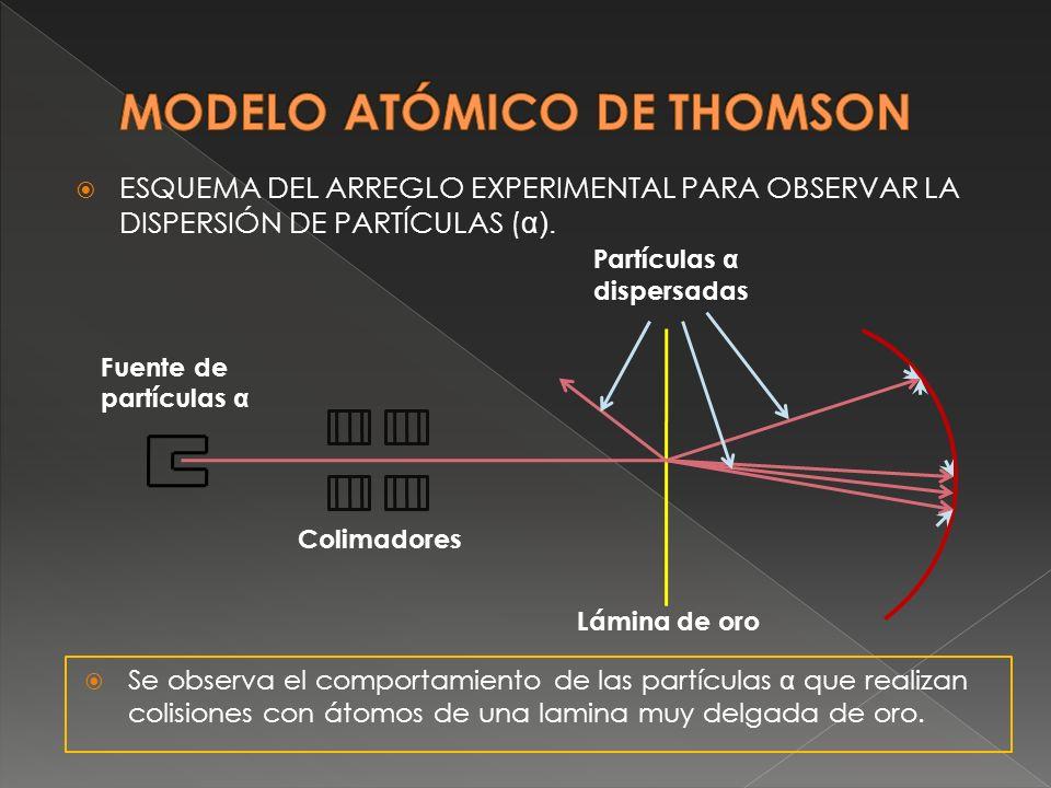 ESQUEMA DEL ARREGLO EXPERIMENTAL PARA OBSERVAR LA DISPERSIÓN DE PARTÍCULAS ( α). Partículas α dispersadas Lámina de oro Colimadores Fuente de partícul