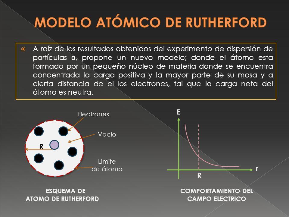 A raíz de los resultados obtenidos del experimento de dispersión de partículas α, propone un nuevo modelo; donde el átomo esta formado por un pequeño