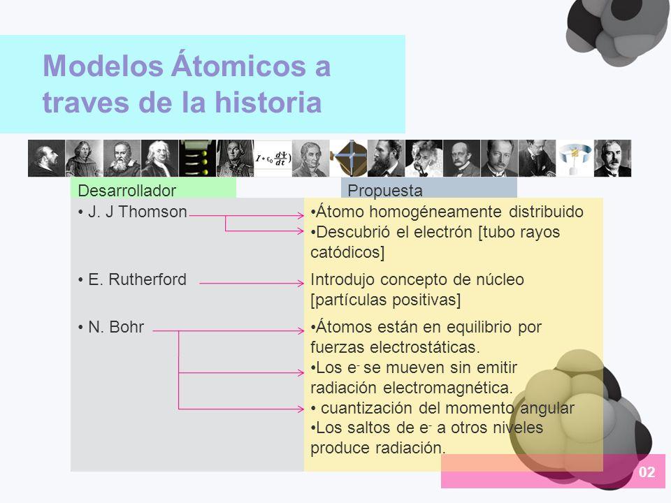 Modelos Átomicos a traves de la historia 02 J. J Thomson DesarrolladorPropuesta Átomo homogéneamente distribuido Descubrió el electrón [tubo rayos cat