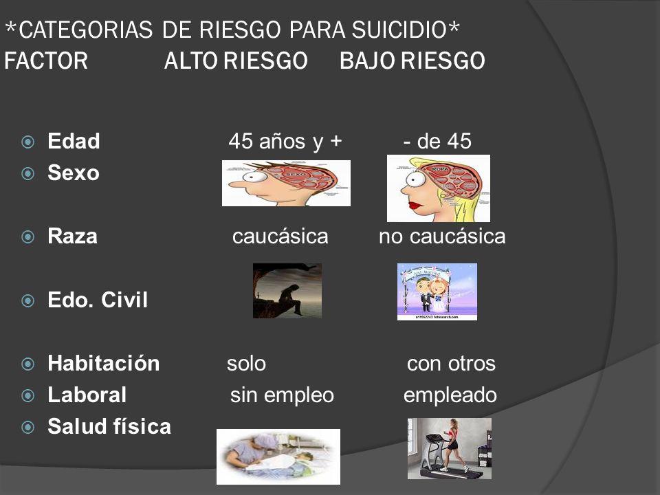 *CATEGORIAS DE RIESGO PARA SUICIDIO* FACTOR ALTO RIESGO BAJO RIESGO Edad 45 años y + - de 45 Sexo Raza caucásica no caucásica Edo. Civil Habitación so