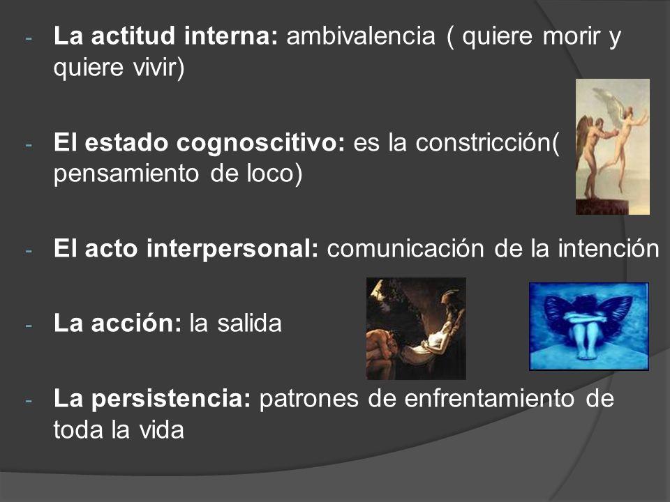 - La actitud interna: ambivalencia ( quiere morir y quiere vivir) - El estado cognoscitivo: es la constricción( pensamiento de loco) - El acto interpe