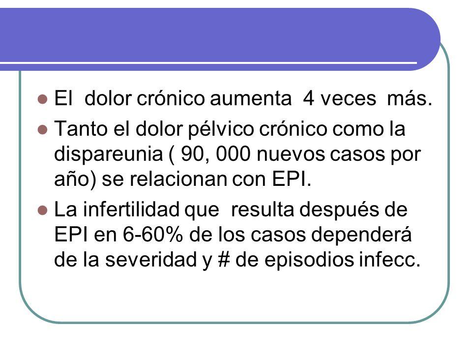 El dolor crónico aumenta 4 veces más. Tanto el dolor pélvico crónico como la dispareunia ( 90, 000 nuevos casos por año) se relacionan con EPI. La inf