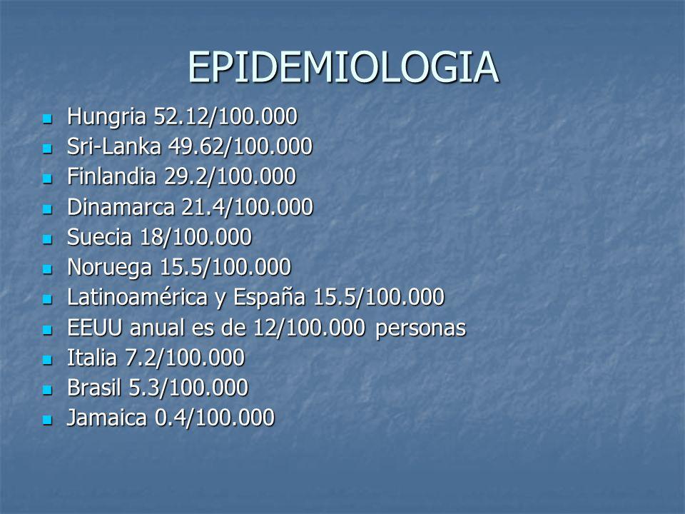 EPIDEMIOLOGIA Hungria 52.12/100.000 Hungria 52.12/100.000 Sri-Lanka 49.62/100.000 Sri-Lanka 49.62/100.000 Finlandia 29.2/100.000 Finlandia 29.2/100.00