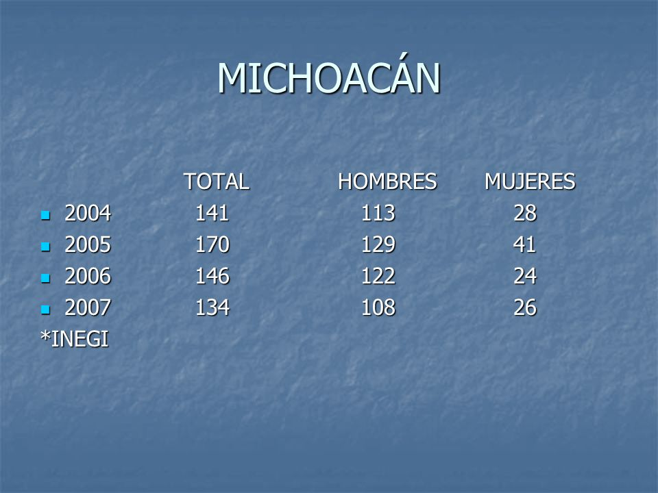 MICHOACÁN TOTAL HOMBRES MUJERES TOTAL HOMBRES MUJERES 2004 141 113 28 2004 141 113 28 2005 170 129 41 2005 170 129 41 2006 146 122 24 2006 146 122 24