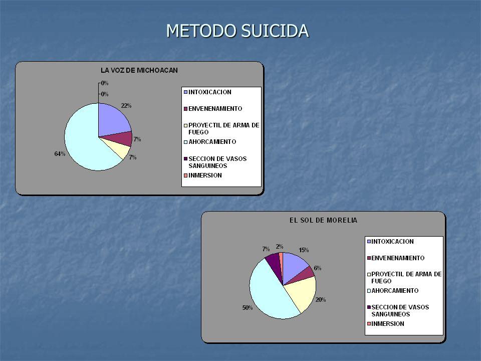 METODO SUICIDA
