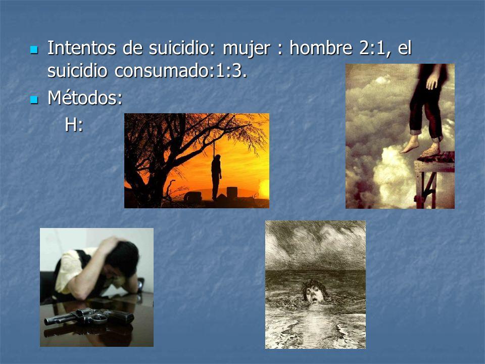 Intentos de suicidio: mujer : hombre 2:1, el suicidio consumado:1:3. Intentos de suicidio: mujer : hombre 2:1, el suicidio consumado:1:3. Métodos: Mét