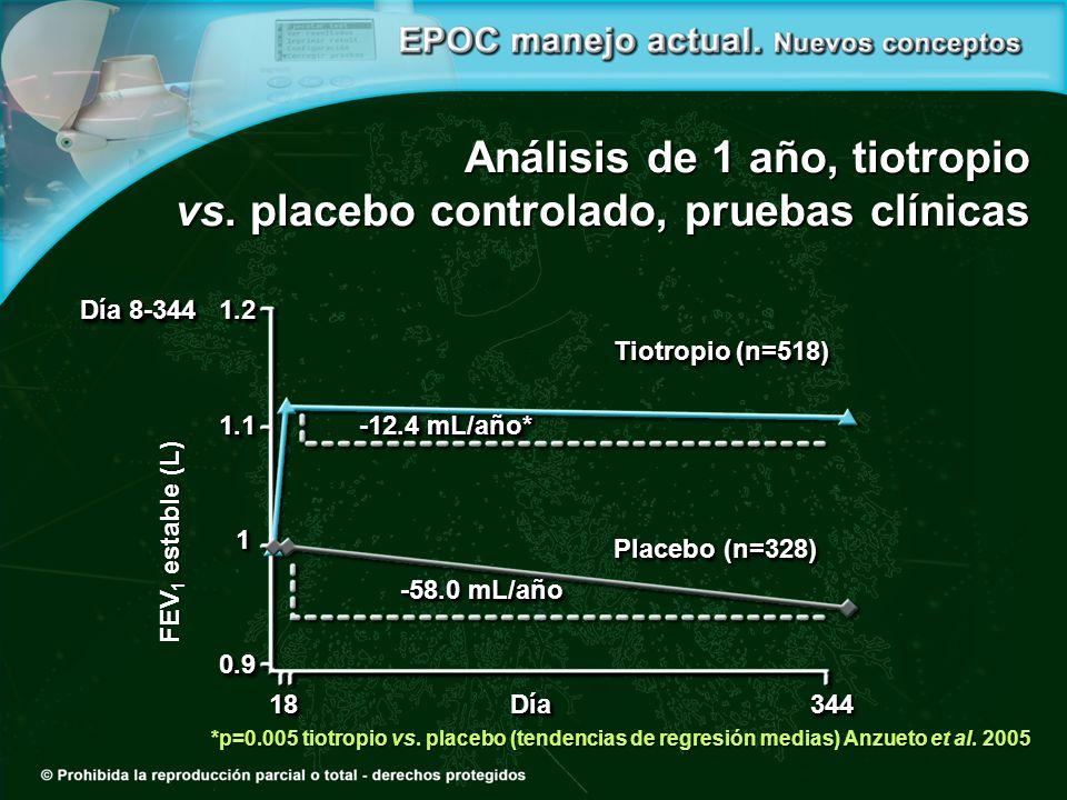 Día 8-344 1.21.21.11.1 11 0.90.9 1818 Día 344344 -58.0 mL/año -12.4 mL/año* Tiotropio (n=518) Placebo (n=328) *p=0.005 tiotropio vs.