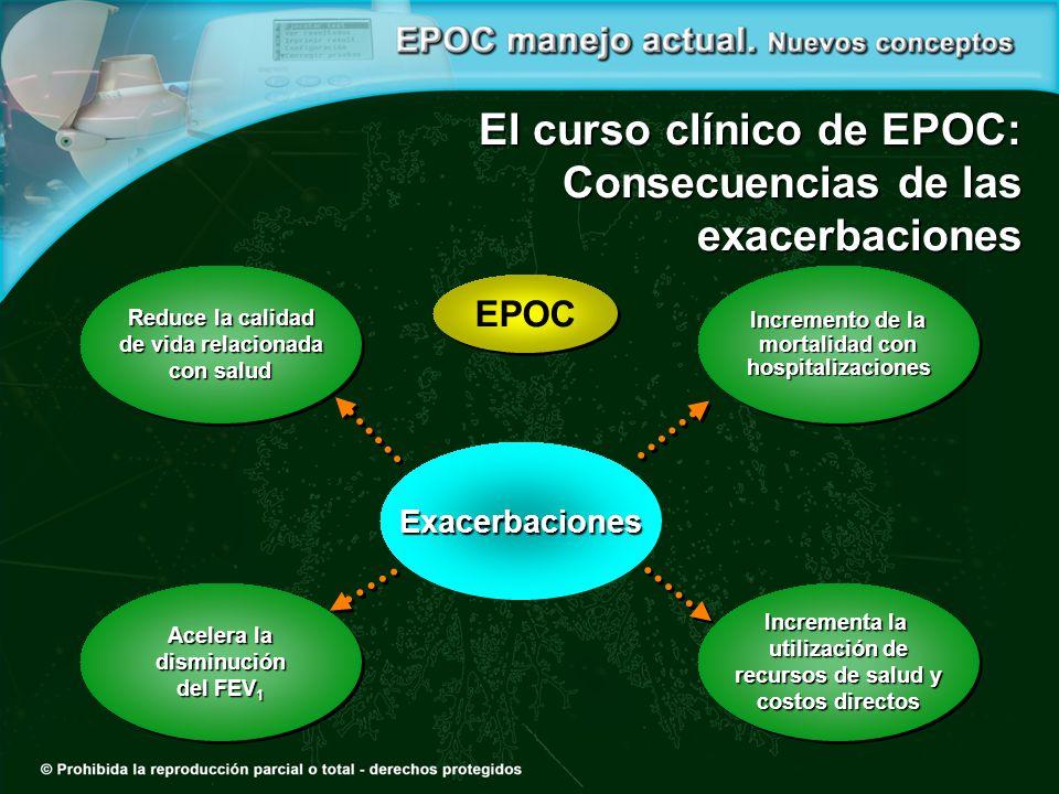EPOC Exacerbaciones Reduce la calidad de vida relacionada con salud Reduce la calidad de vida relacionada con salud Acelera la disminución del FEV 1 Acelera la disminución del FEV 1 Incrementa la utilización de recursos de salud y costos directos Incrementa la utilización de recursos de salud y costos directos Incremento de la mortalidad con hospitalizaciones Incremento de la mortalidad con hospitalizaciones El curso clínico de EPOC: Consecuencias de las exacerbaciones