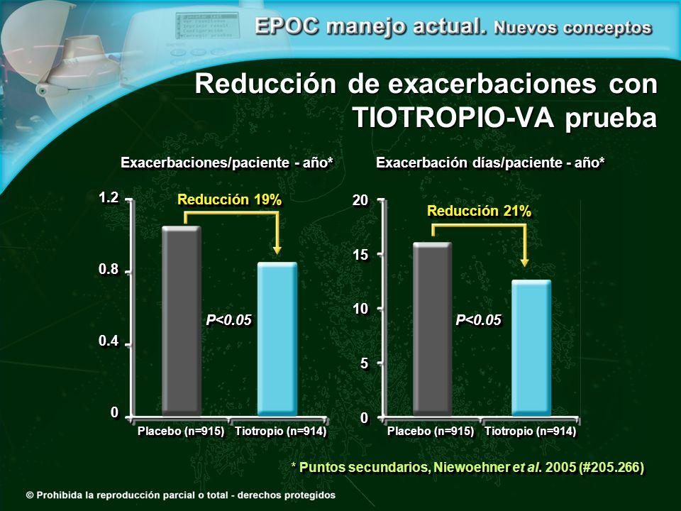 Reducción de exacerbaciones con TIOTROPIO-VA prueba * Puntos secundarios, Niewoehner et al. 2005 (#205.266) P<0.05P<0.05 Exacerbaciones/paciente - año