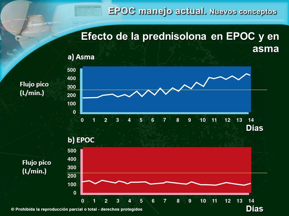 Flujo pico (L/min.) Días b) EPOC Flujo pico (L/min.) a) Asma Días Efecto de la prednisolona en EPOC y en asma
