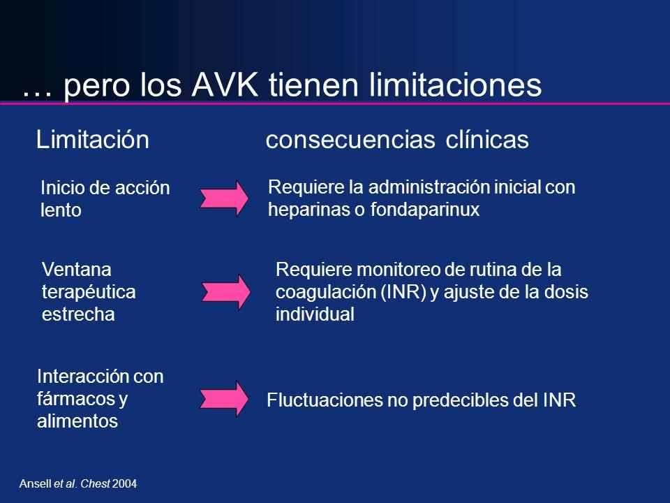 Inicio de acción lento Requiere la administración inicial con heparinas o fondaparinux Requiere monitoreo de rutina de la coagulación (INR) y ajuste d