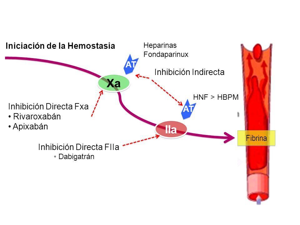 Xa IIa AT Inhibición Indirecta Fibrina Inhibición Directa Fxa Rivaroxabán Apixabán Inhibición Directa FIIa Iniciación de la Hemostasia Heparinas Fonda
