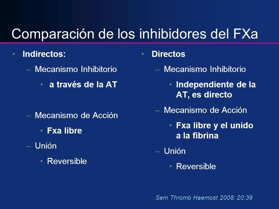 Comparación de los inhibidores del FXa Indirectos: –Mecanismo Inhibitorio a través de la AT –Mecanismo de Acción Fxa libre –Unión Reversible Directos