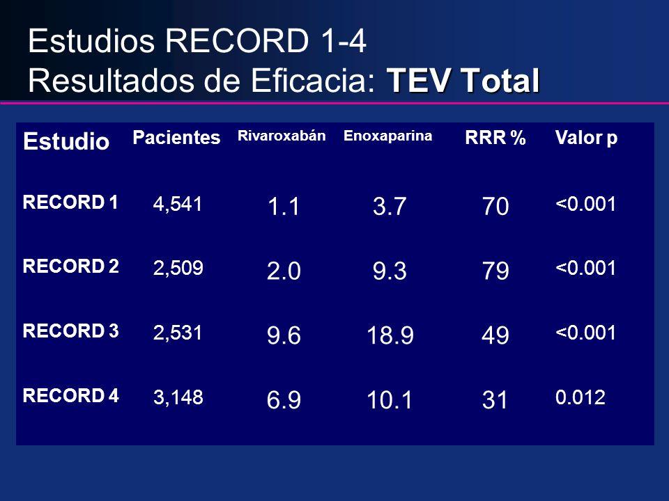 TEV Total Estudios RECORD 1-4 Resultados de Eficacia: TEV Total Estudio Pacientes RivaroxabánEnoxaparina RRR %Valor p RECORD 1 4,541 1.13.770 <0.001 R